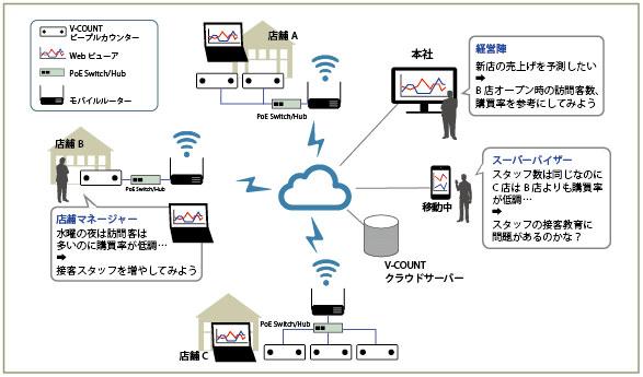 V-COUNT 携帯ネットワークからIoTクラウドへ